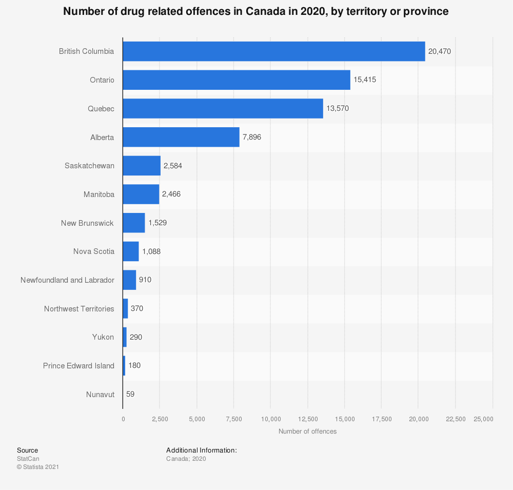 Statistic: Number of drug related offences in Canada in 2017, by territory or province | Statista