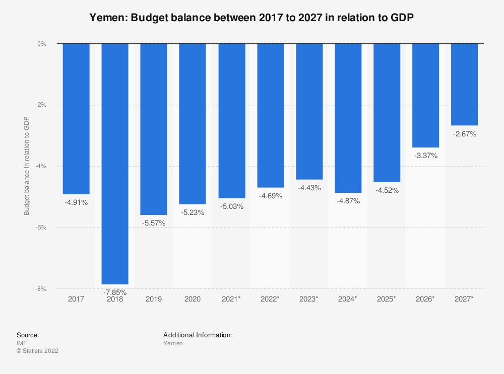 Statistic: Yemen: Budget balance between 2012 to 2022 in relation to GDP | Statista