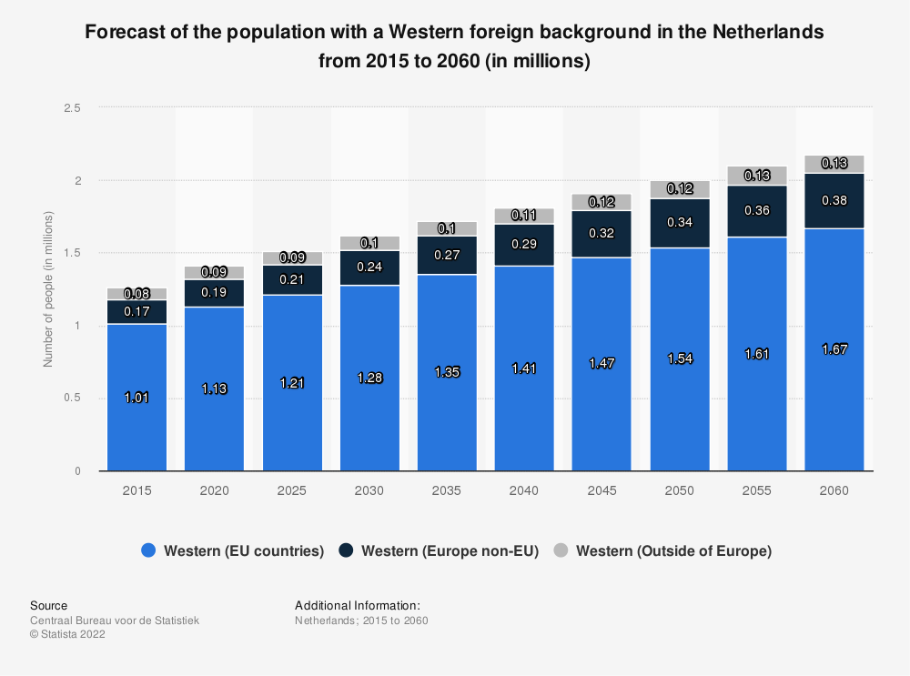 Statistic: Forecast of the population with a Western foreign background in the Netherlands from 2015 to 2060 (in millions) | Statista