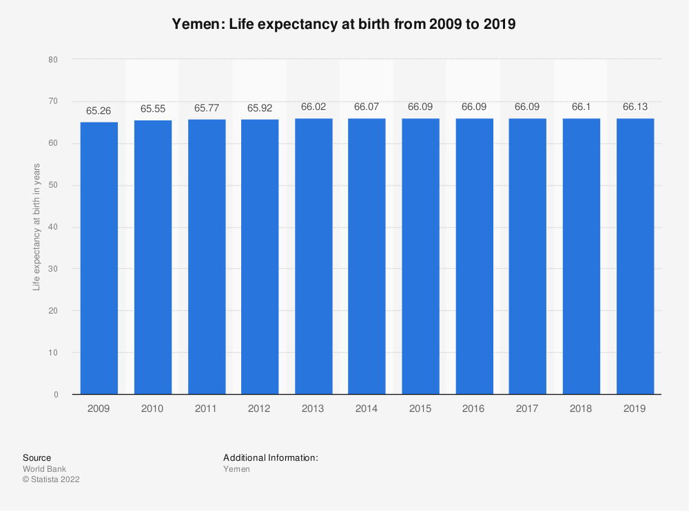 Statistic: Yemen: Life expectancy at birth from 2007 to 2017 | Statista