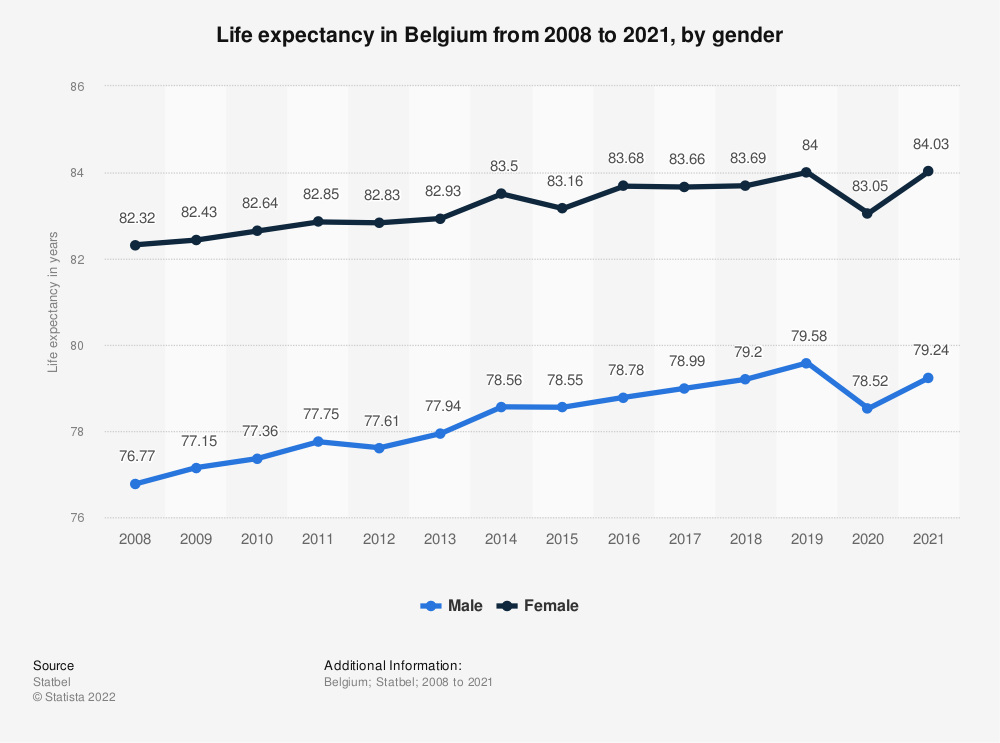 Statistic: Life expectancy in Belgium from 2008 to 2019, by gender | Statista