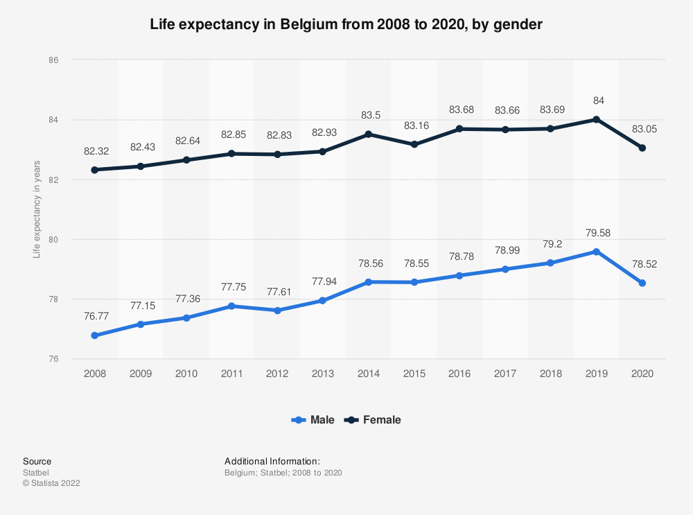 Statistic: Life expectancy in Belgium from 2008 to 2018, by gender | Statista