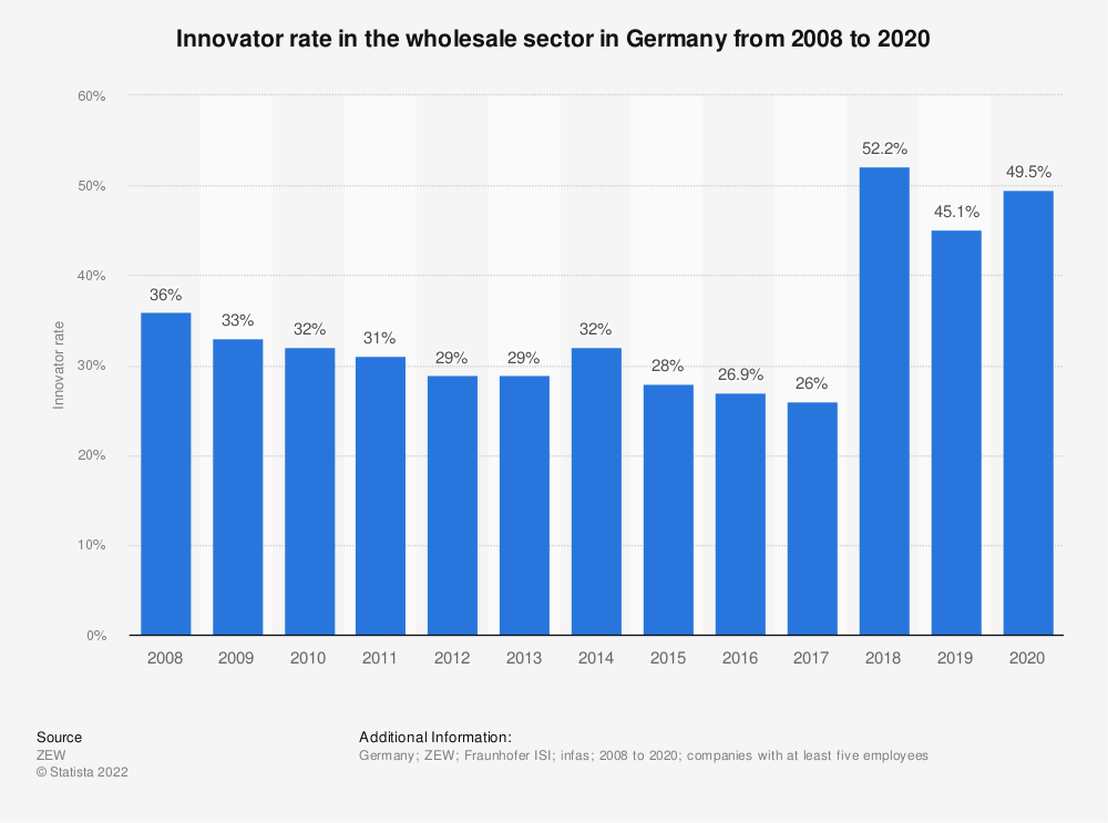 Statistic: Innovator rate in the wholesale sector in Germany from 2008 to 2017 | Statista