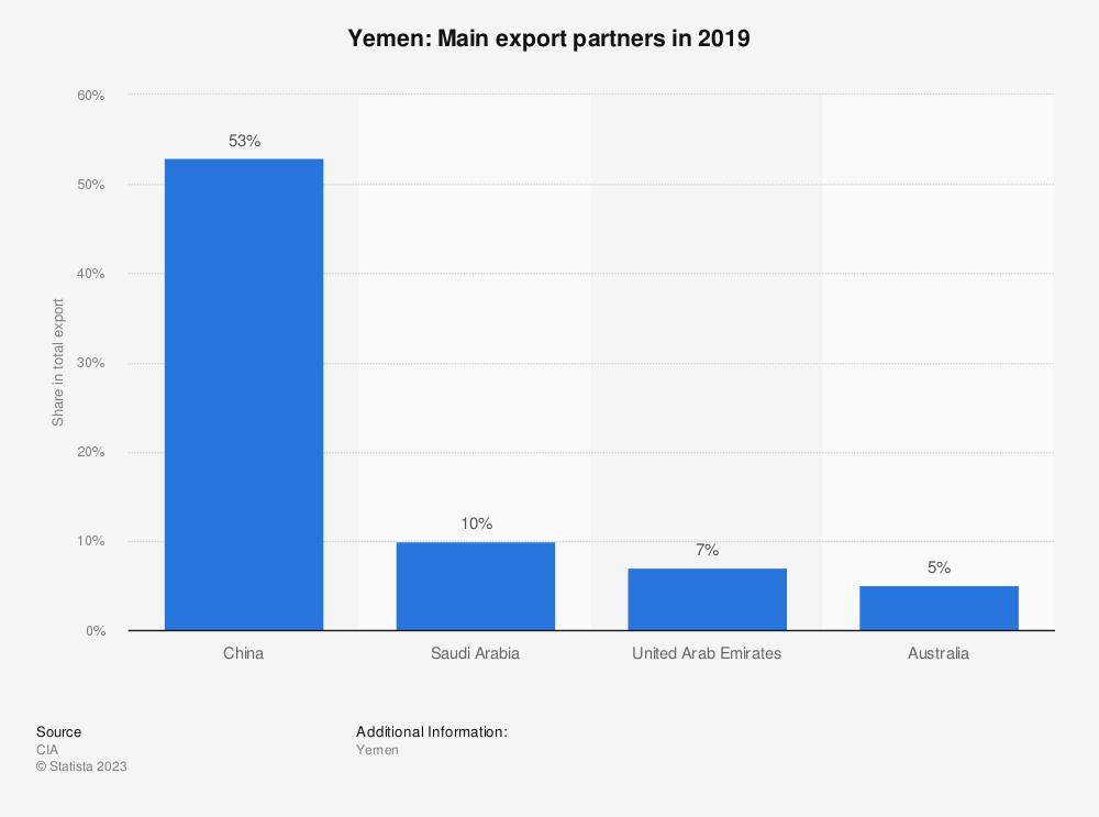 Statistic: Yemen: Main export partners in 2017   Statista