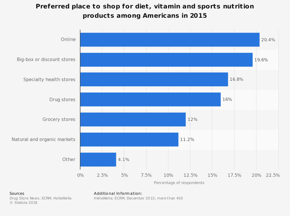 Statistic: Preferred place to shop for diet, vitamin and sports nutrition products among Americans in 2015 | Statista