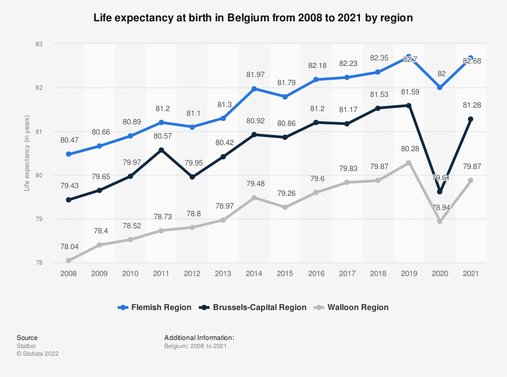Statistic: Life expectancy at birth in Belgium from 2007 to 2017, by region | Statista