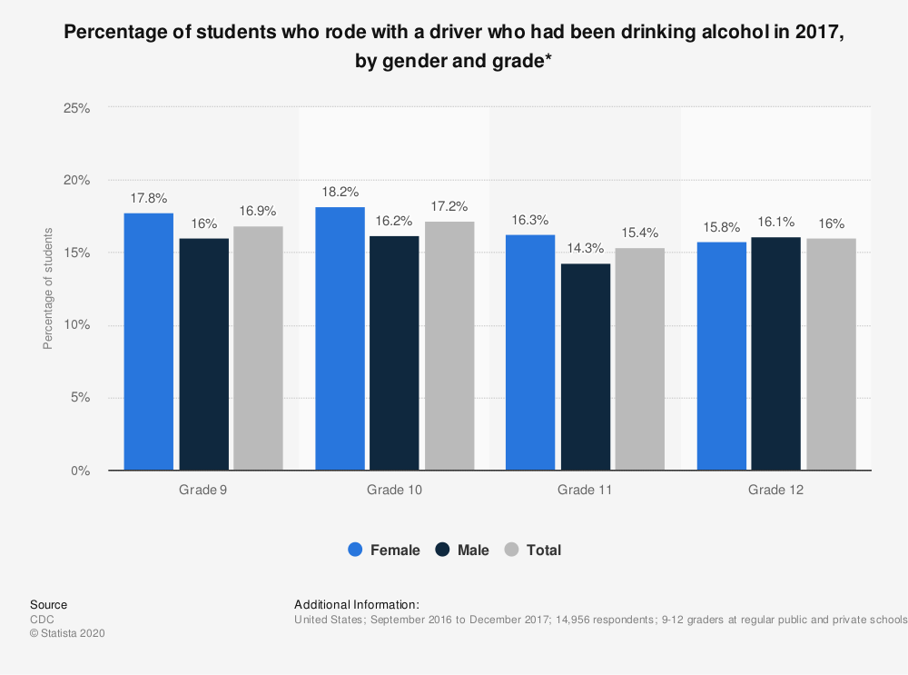 Statistic: Percentage of students who rode with a driver who had been drinking alcohol in 2017, by gender and grade* | Statista