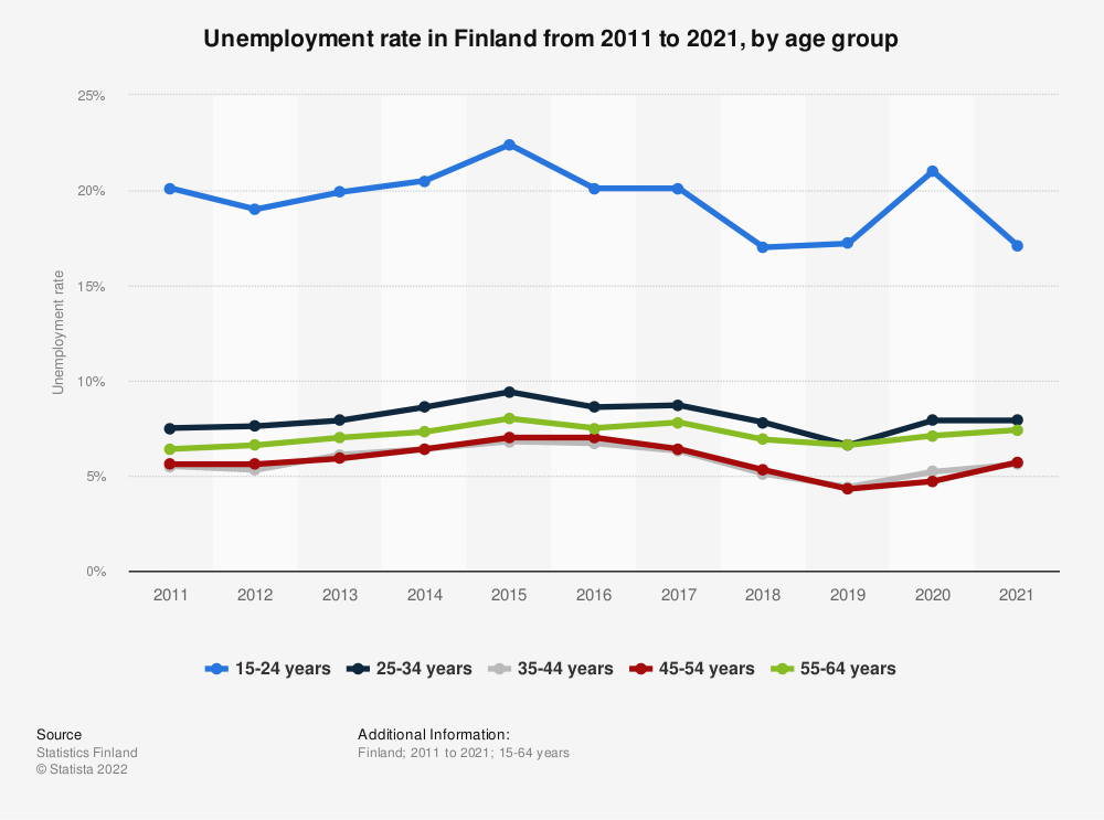 Statistic: Unemployment rate in Finland in 2017, by age group | Statista