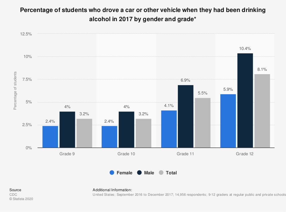 Statistic: Percentage of students who drove a car or other vehicle when they had been drinking alcohol in 2017 by gender and grade* | Statista