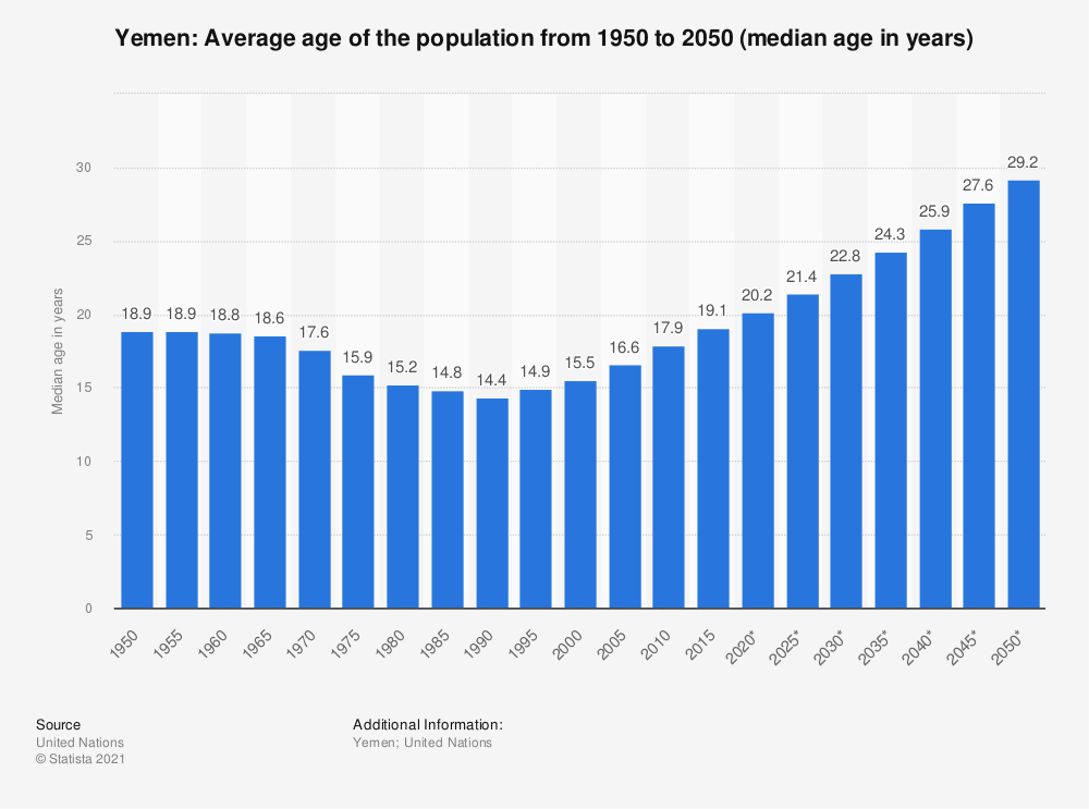 Statistic: Yemen: Average age of the population from 1950 to 2050 (median age in years) | Statista