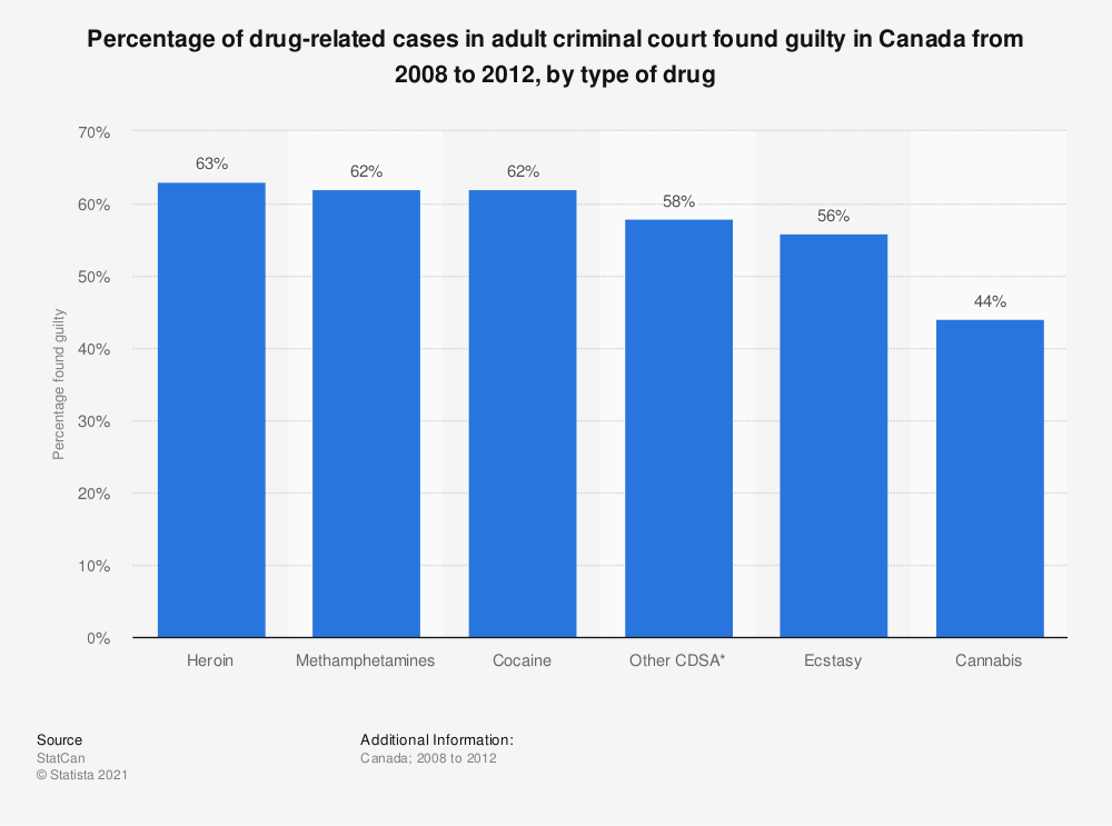 Statistic: Percentage of drug-related cases in adult criminal court found guilty in Canada  from 2008 to 2012, by type of drug | Statista
