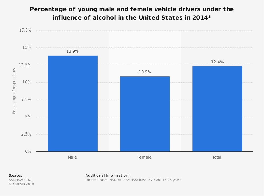 Statistic: Percentage of young male and female vehicle drivers under the influence of alcohol in the United States in 2014* | Statista