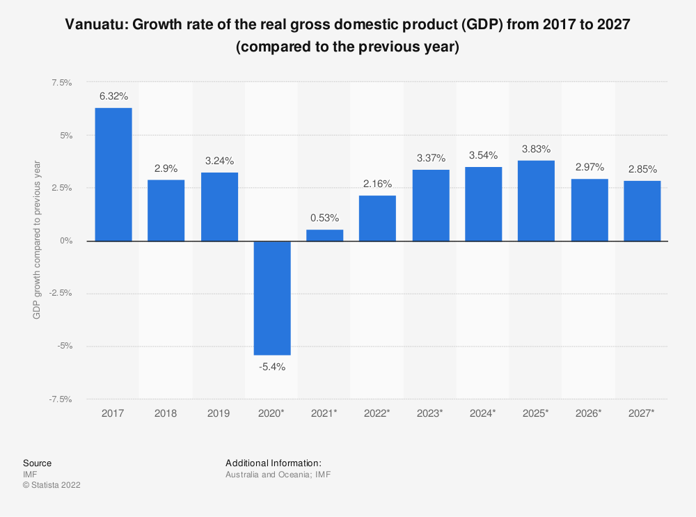 Statistic: Vanuatu: Growth rate of the real gross domestic product (GDP) from 2014 to 2024 (compared to the previous year) | Statista