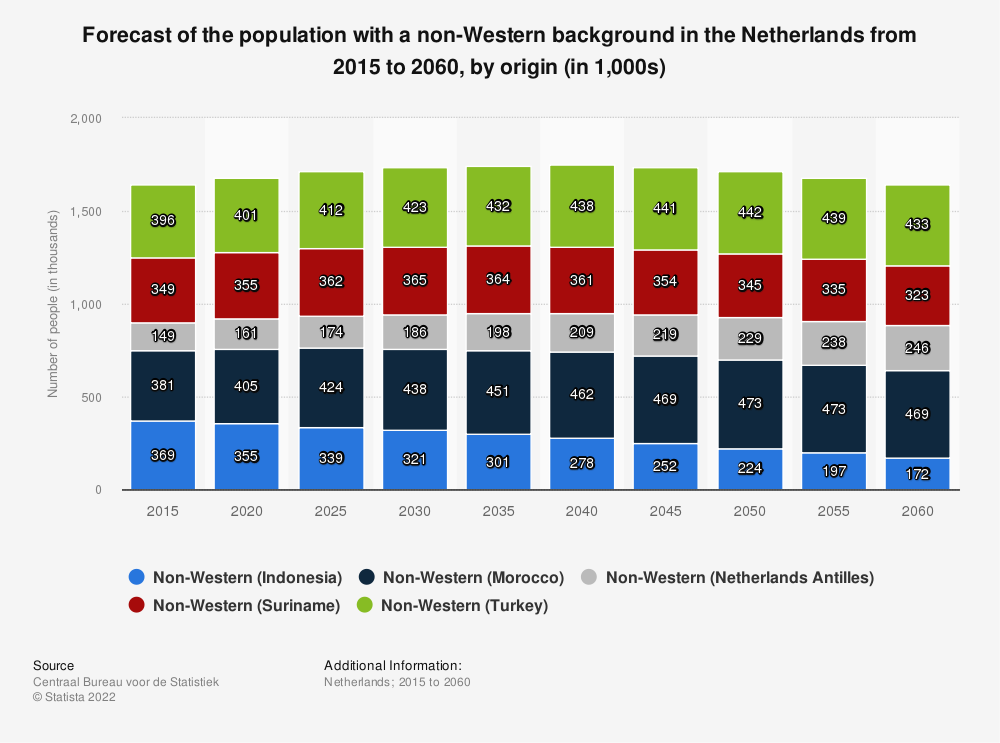 Statistic: Forecast of the population with a non-Western background in the Netherlands from 2015 to 2060, by origin (in 1,000s) | Statista
