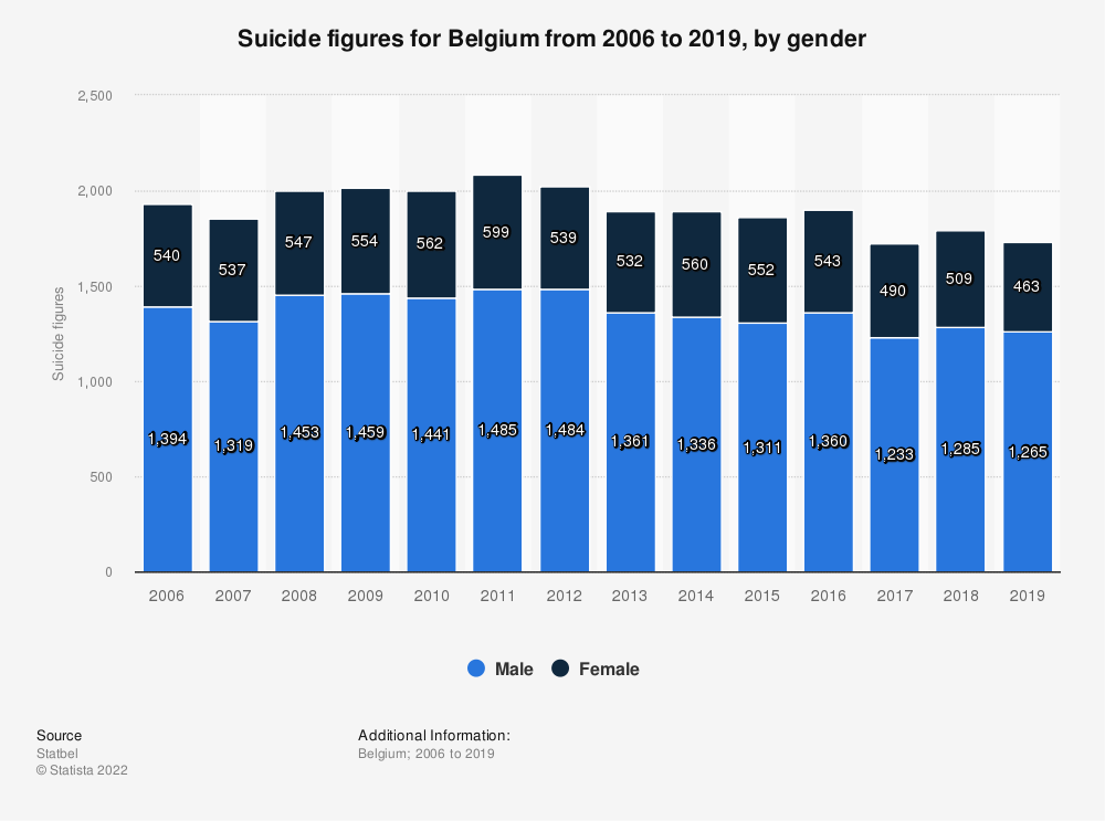 Statistic: Suicide figures for Belgium from 2006 to 2016, by gender | Statista