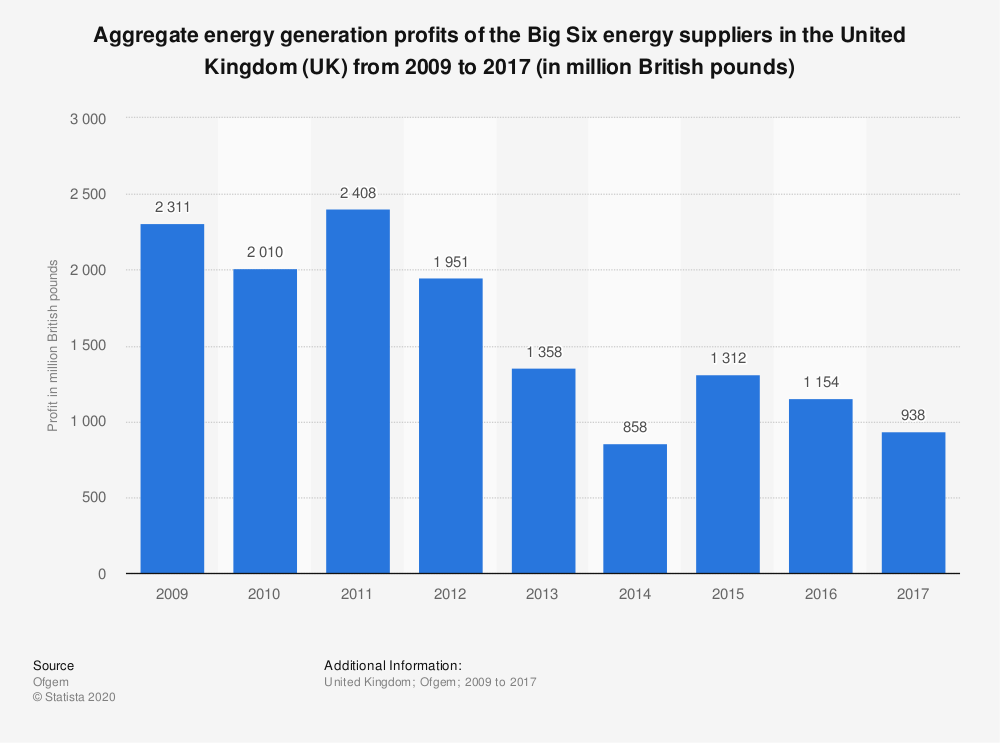 Statistic: Aggregate energy generation profits of the Big Six energy suppliers in the United Kingdom (UK) from 2009 to 2017 (in million British pounds) | Statista