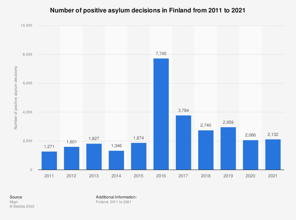 Statistic: Number of positive asylum decisions in Finland from 2011 to 2020 | Statista