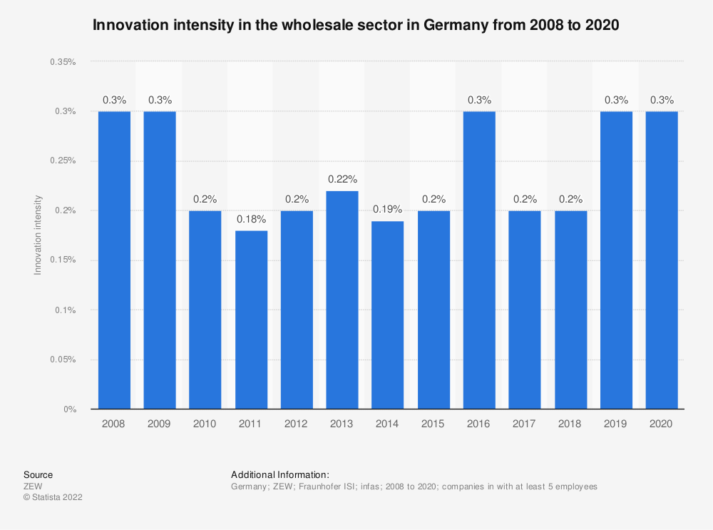 Statistic: Innovation intensity in the wholesale sector in Germany from 2008 to 2017 | Statista