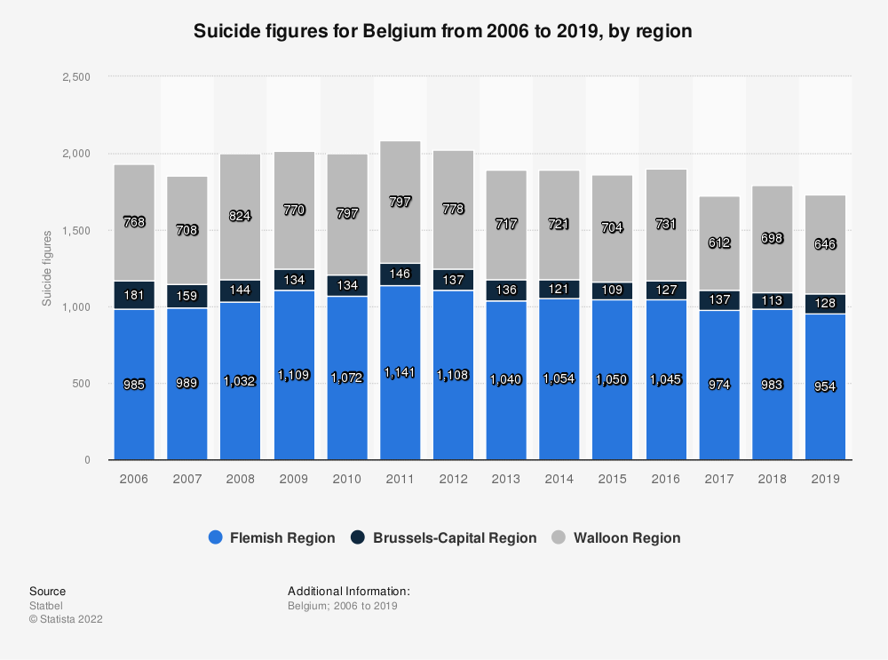 Statistic: Suicide figures for Belgium from 2006 to 2016, by region | Statista