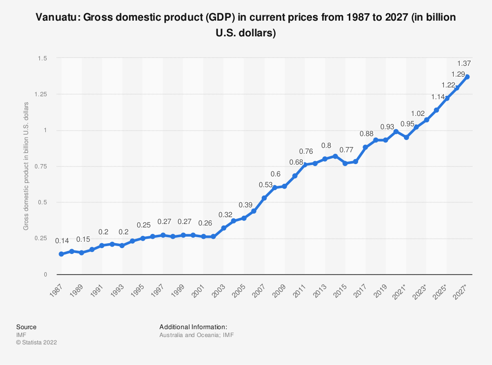 Statistic: Vanuatu: Gross domestic product (GDP) in current prices from 1984 to 2024 (in billion U.S. dollars) | Statista
