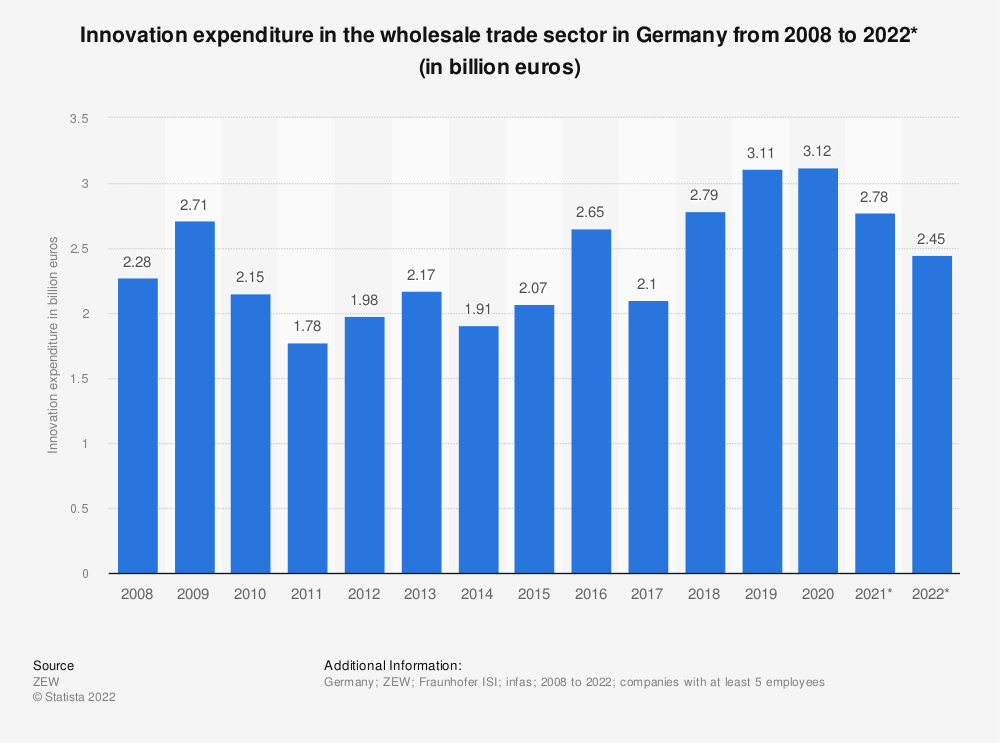 Statistic: Innovation expenditure in the wholesale trade sector in Germany from 2008 to 2020* (in billion euros) | Statista
