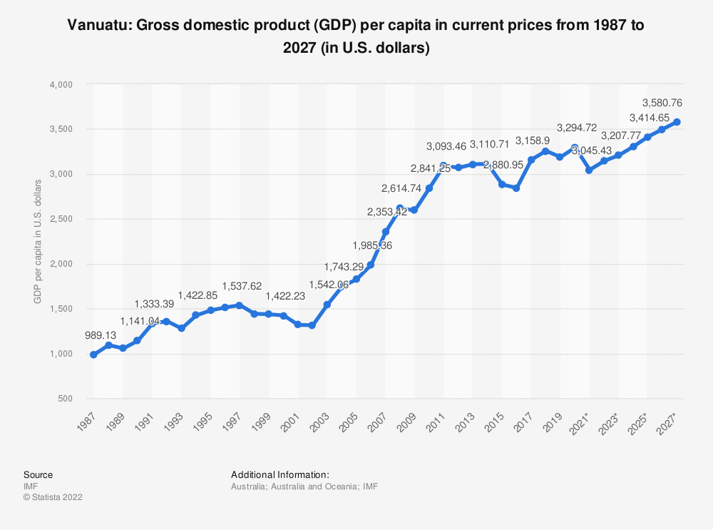 Statistic: Vanuatu: Gross domestic product (GDP) per capita in current prices from 1984 to 2024 (in U.S. dollars) | Statista