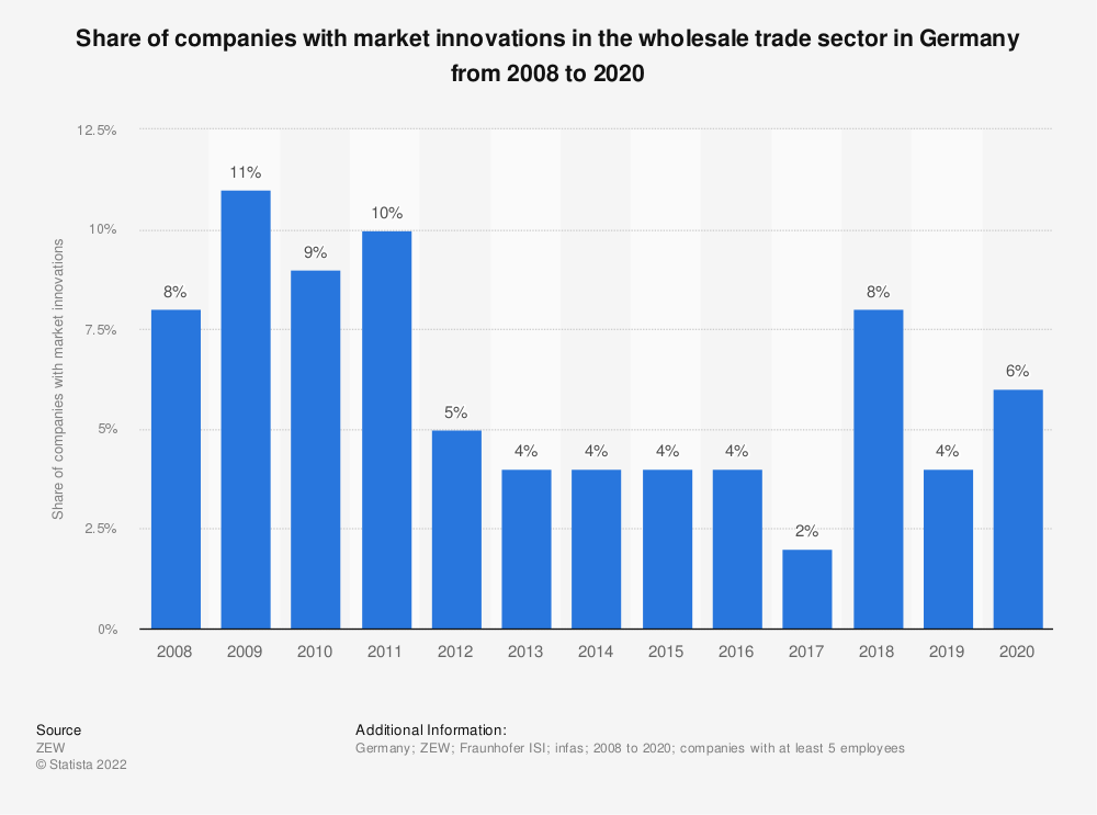 Statistic: Share of companies with market innovations in the wholesale trade sector in Germany from 2008 to 2017 | Statista