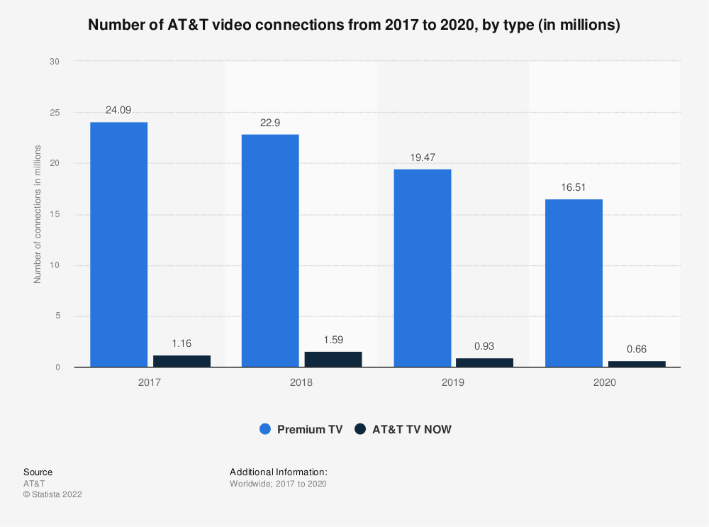 Statistic: Number of AT&T video connections from 2017 to 2020, by type (in millions) | Statista