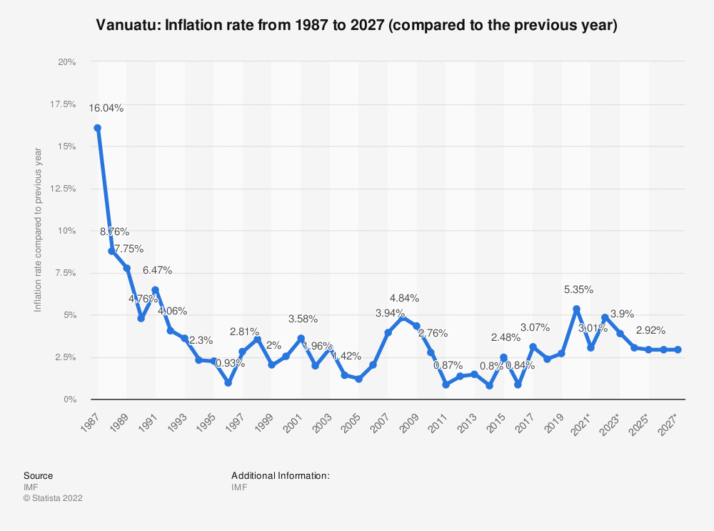 Statistic: Vanuatu: Inflation rate from 1984 to 2024 (compared to the previous year) | Statista