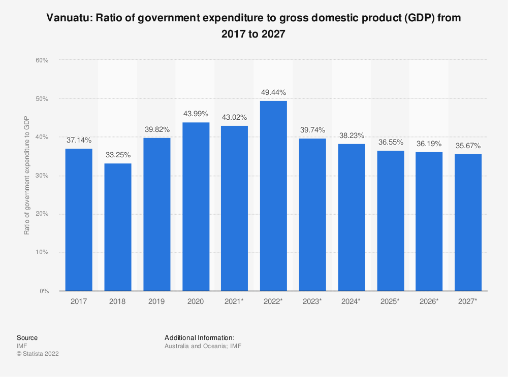 Statistic: Vanuatu: Ratio of government expenditure to gross domestic product (GDP) from 2014 to 2024 | Statista