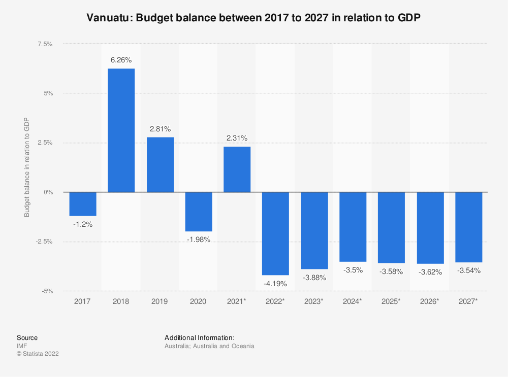 Statistic: Vanuatu: Budget balance between 2014 to 2024 in relation to GDP | Statista