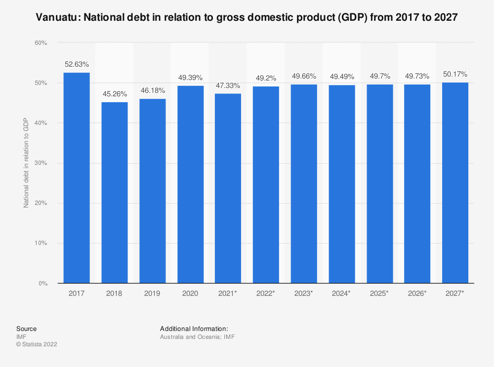 Statistic: Vanuatu: National debt in relation to gross domestic product (GDP) from 2014 to 2024 | Statista