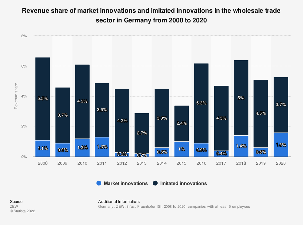 Statistic: Revenue share of market innovations and imitated innovations in the wholesale trade sector in Germany from 2008 to 2018 | Statista