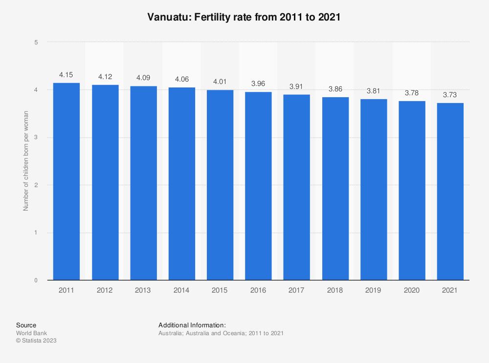 Statistic: Vanuatu: Fertility rate from 2008 to 2018 | Statista