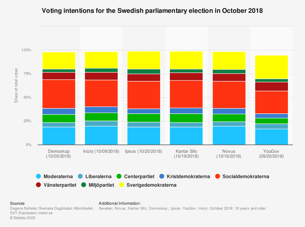 Statistic: Voting intentions for the Swedish parliamentary election in October 2018 | Statista