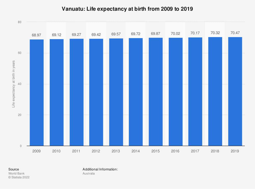 Statistic: Vanuatu: Life expectancy at birth from 2008 to 2018 | Statista