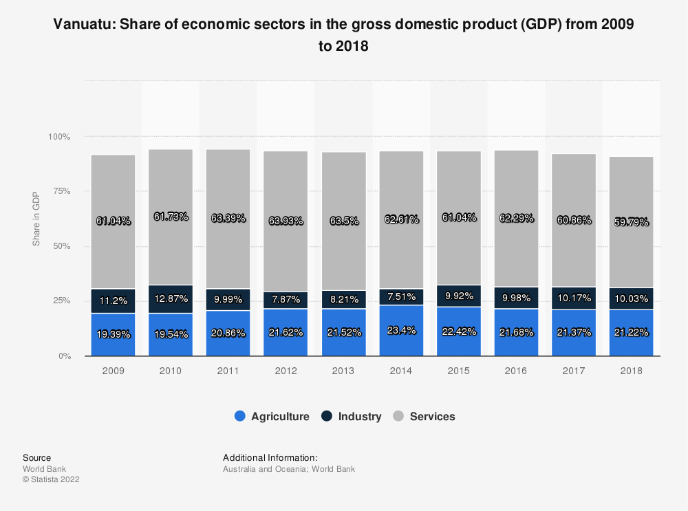 Statistic: Vanuatu: Share of economic sectors in the gross domestic product (GDP) from 2004 to 2014 | Statista