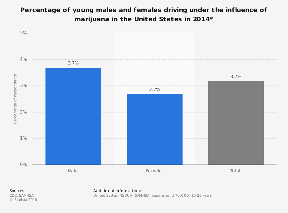 Statistic: Percentage of young males and females driving under the influence of marijuana in the United States in 2014* | Statista