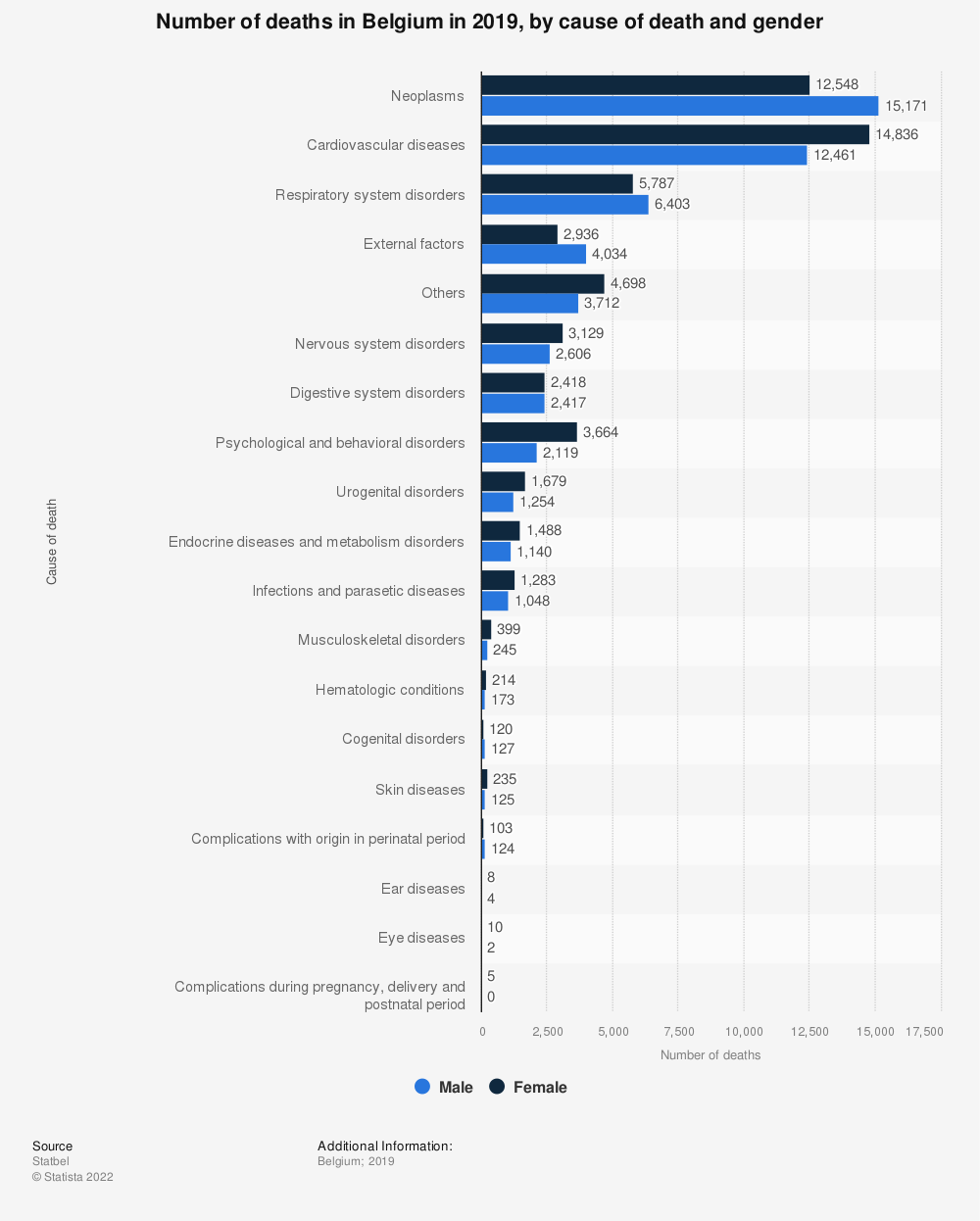 Statistic: Number of deaths in Belgium in 2016, by cause of death and gender   Statista