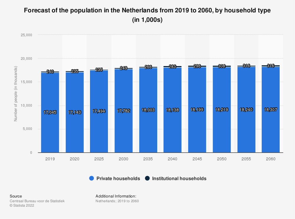 Statistic: Forecast of the population in the Netherlands from 2019 to 2060, by household type (in 1,000s) | Statista