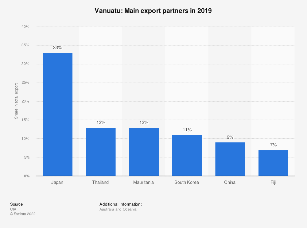 Statistic: Vanuatu: Main export partners in 2017 | Statista