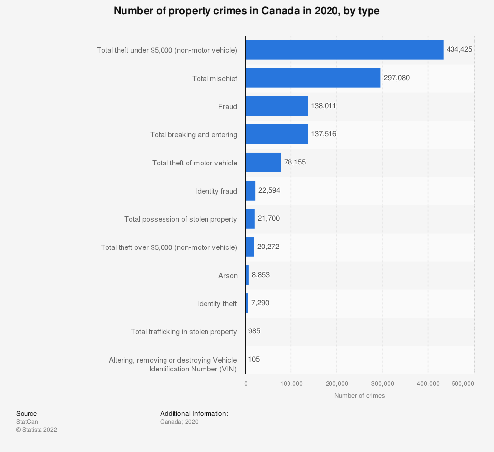 Statistic: Number of property crimes in Canada in 2017, by type | Statista