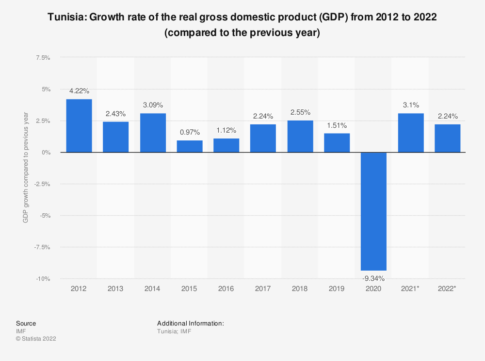 Statistic: Tunisia: Growth rate of the real gross domestic product (GDP) from 2014 to 2024 (compared to the previous year) | Statista