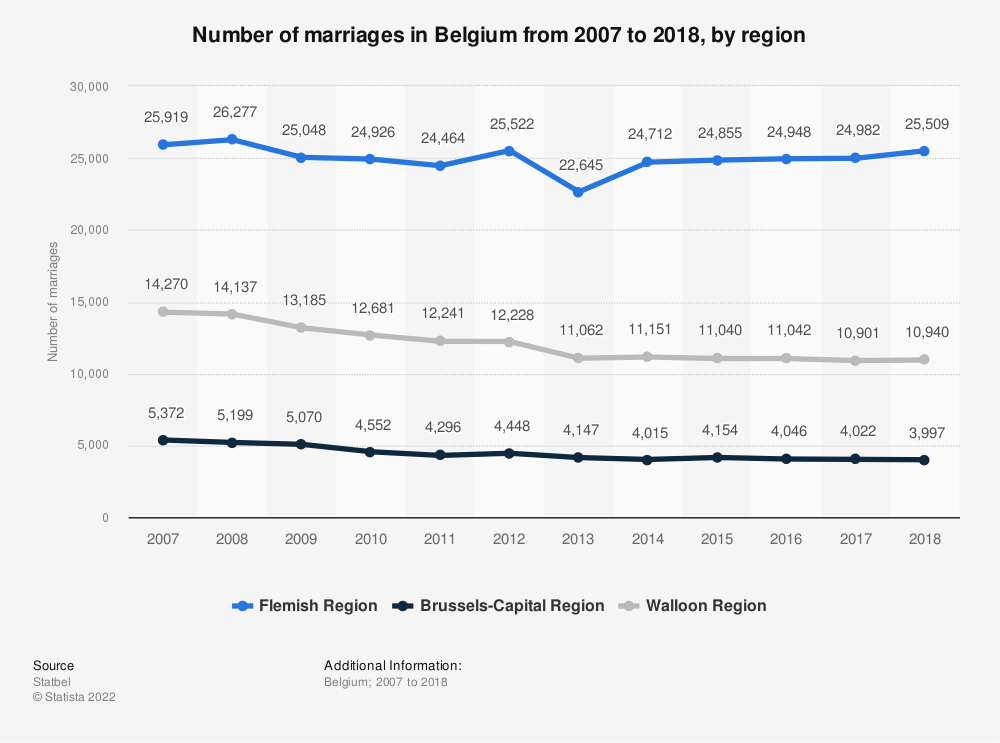 Statistic: Number of marriages in Belgium from 2007 to 2018, by region | Statista