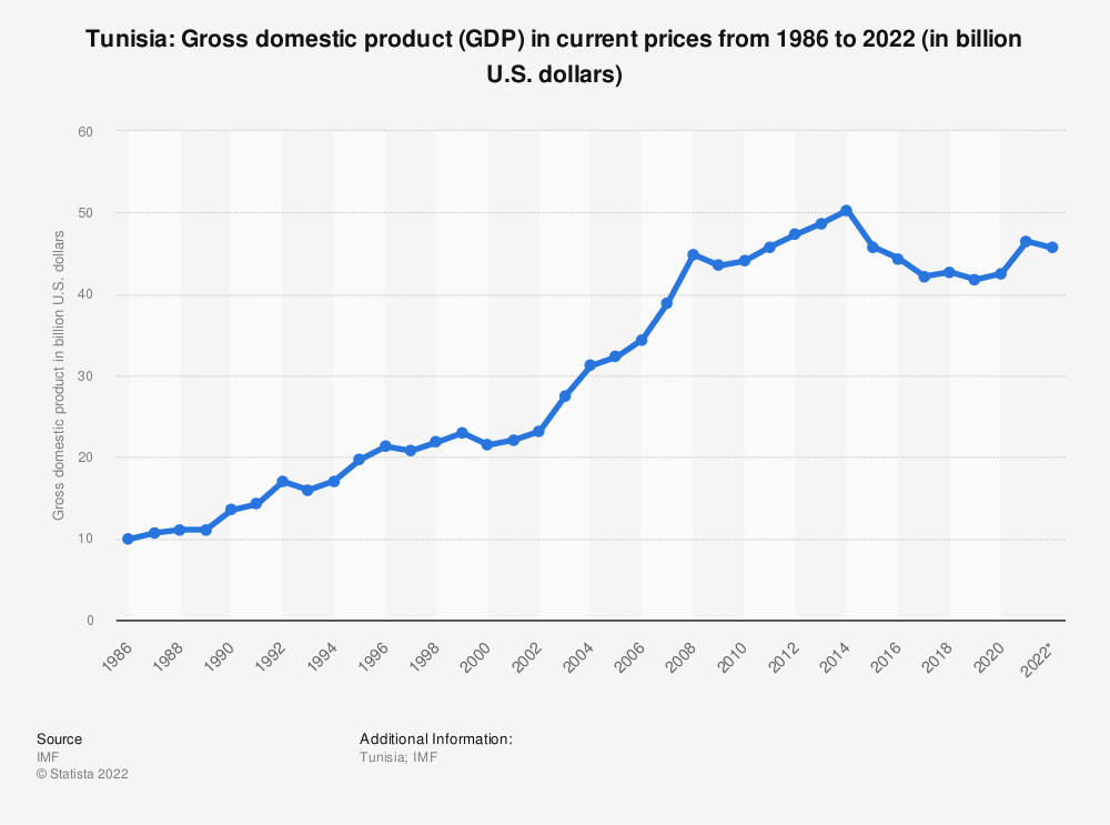 Statistic: Tunisia: Gross domestic product (GDP) in current prices from 1984 to 2024 (in billion U.S. dollars) | Statista
