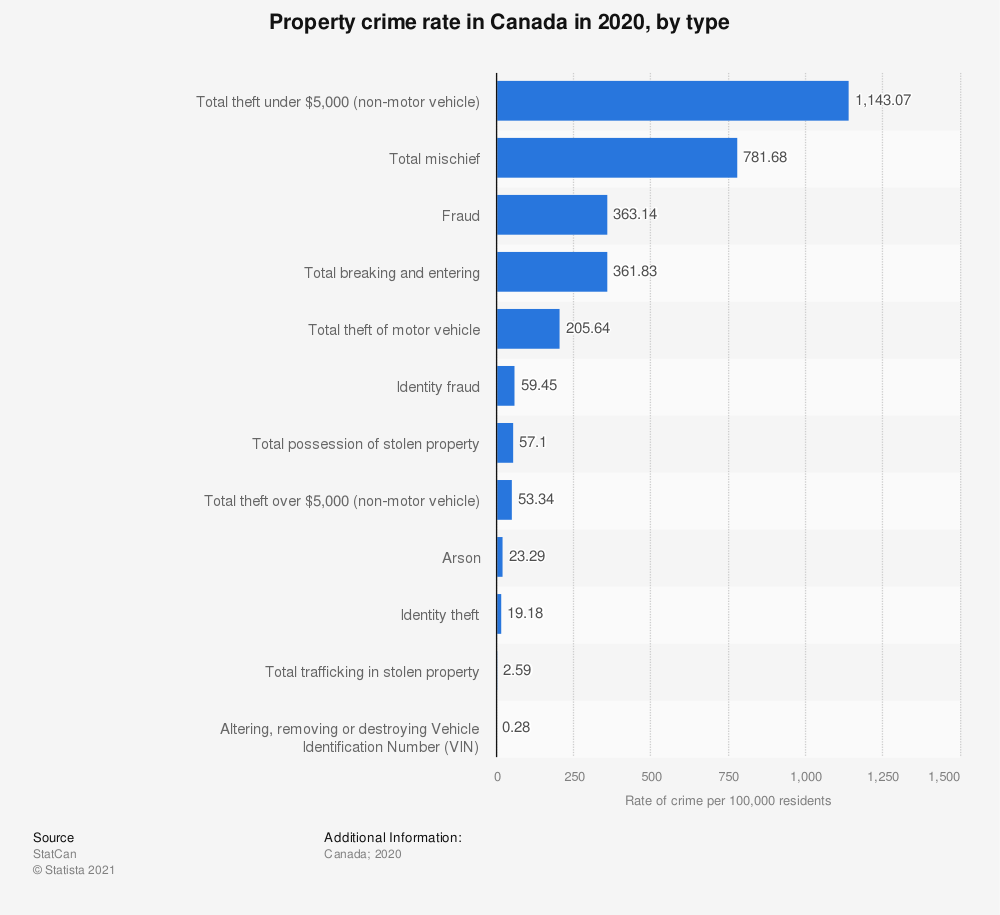 Statistic: Property crime rate in Canada in 2017, by type | Statista