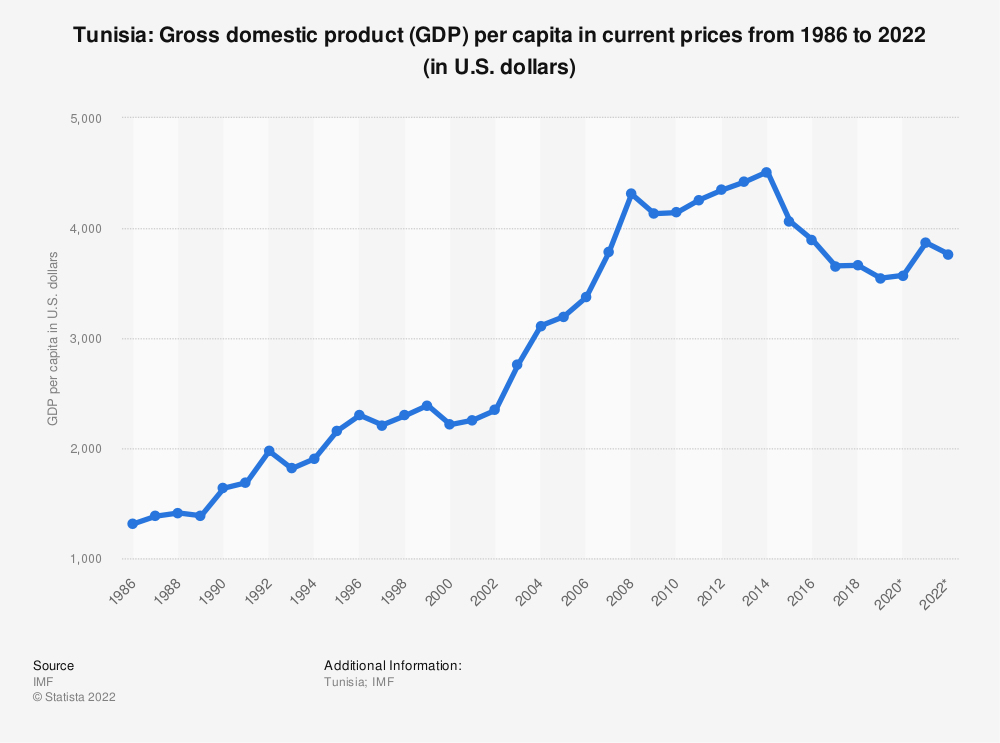 Statistic: Tunisia: Gross domestic product (GDP) per capita in current prices from 1984 to 2024 (in U.S. dollars) | Statista