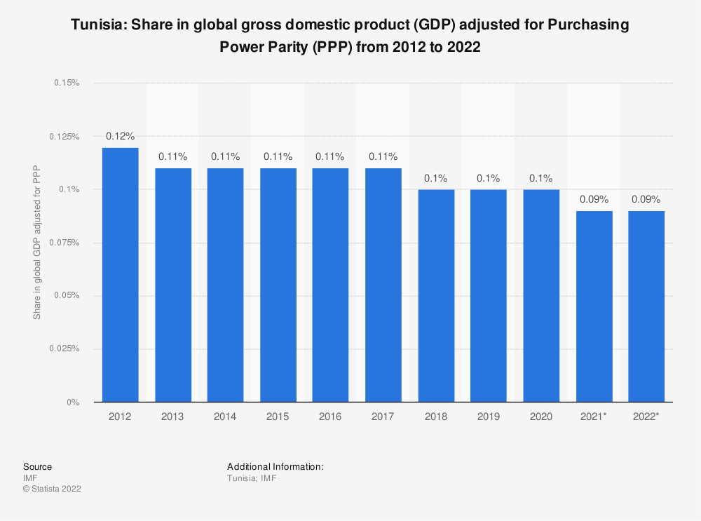 Statistic: Tunisia: Share in global gross domestic product (GDP) adjusted for Purchasing Power Parity (PPP) from 2014 to 2024 | Statista