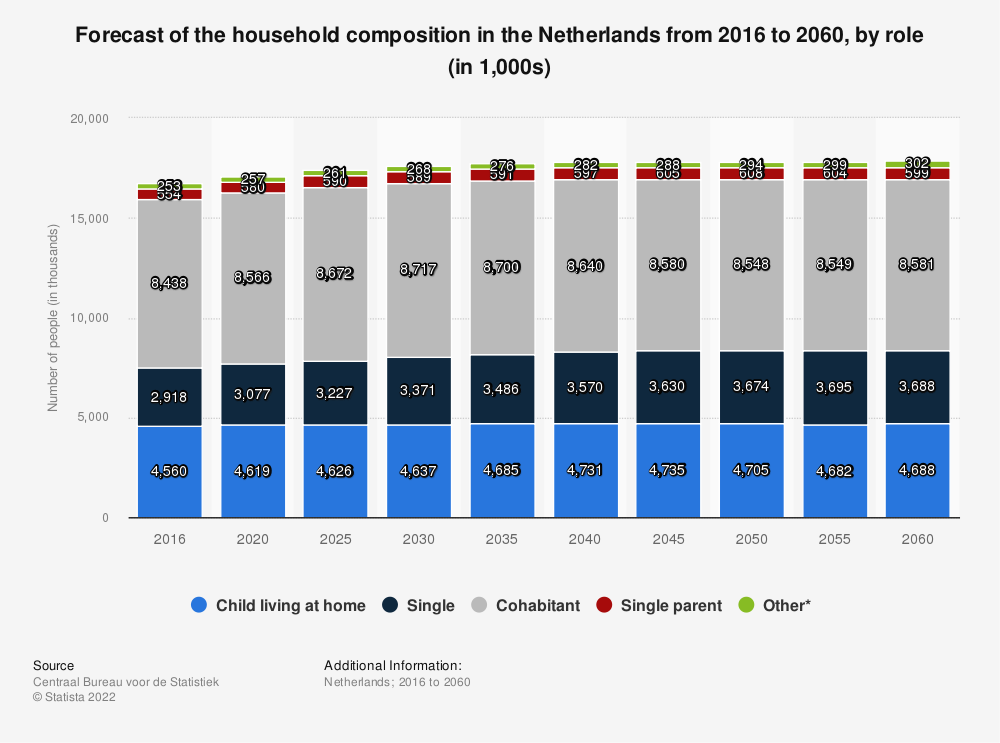 Statistic: Forecast of the household composition in the Netherlands from 2016 to 2060, by role (in 1,000s) | Statista