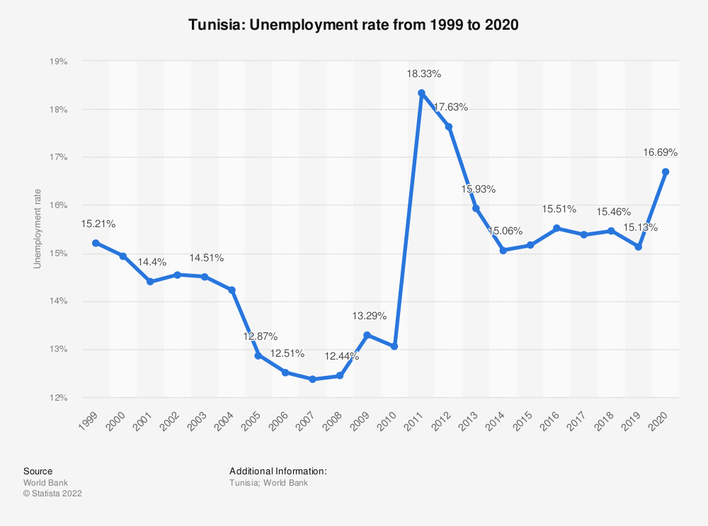 Statistic: Tunisia: Unemployment rate from 1999 to 2020 | Statista